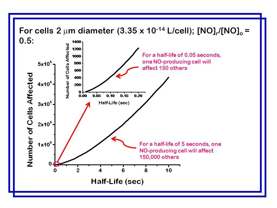 For cells 2 mm diameter (3.35 x 10-14 L/cell); [NO]r/[NO]o = 0.5: